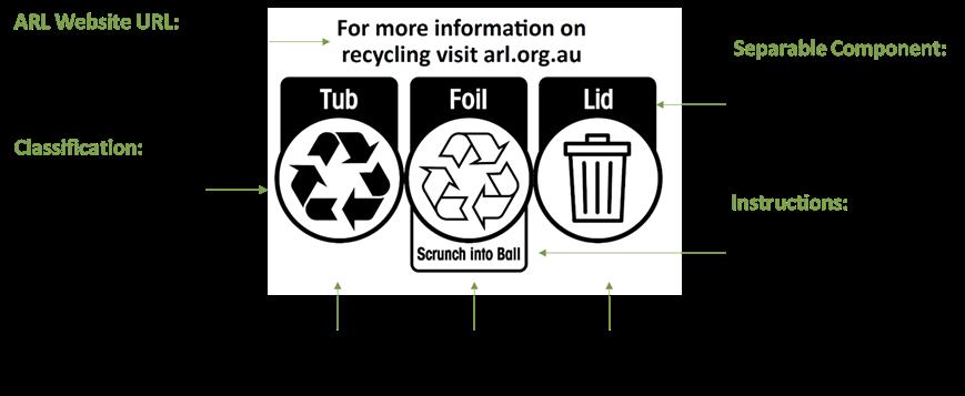 Australasian recycling label description